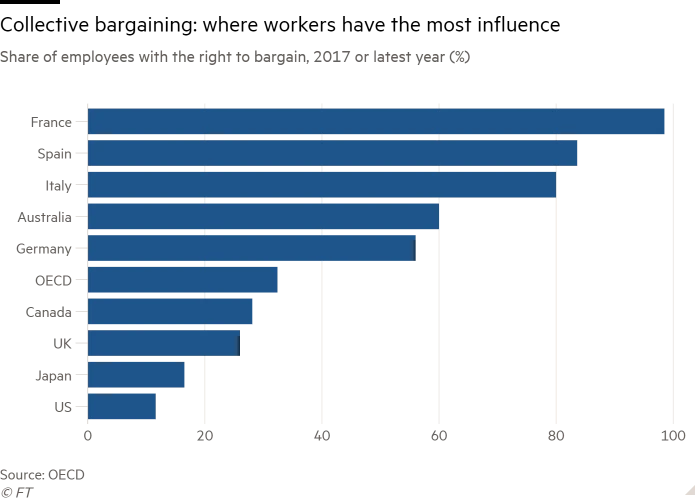 A graph representing the share of employees with the right to bargain in 2017 or the latest year, based on OECD figures. France leads with close to 100%, Spain and Italy are around the 80% mark, with Australia and Germany around 60%. The OECD average is approx. 30%. Below this level are Canada and the UK (~25%), Japan and the US (under 20%).