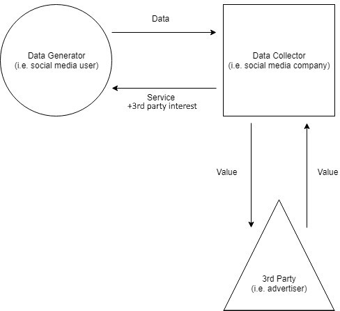 Data Flows in a Laissez Faire Data Ownership Model