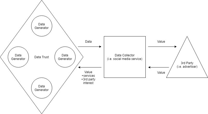 A Generator-Centric Data Trust