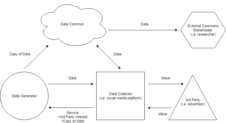 A Data Common inspired by Hafen's model