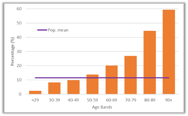 Figure 1. Percentage of age band that lives in a one-person household
