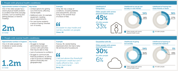 Image: part of an infographic containing data on the effects of physical and mental health issues on older people. The original infographic is on page 8 of Independent age's report In Focus: Experiences of older age in England.