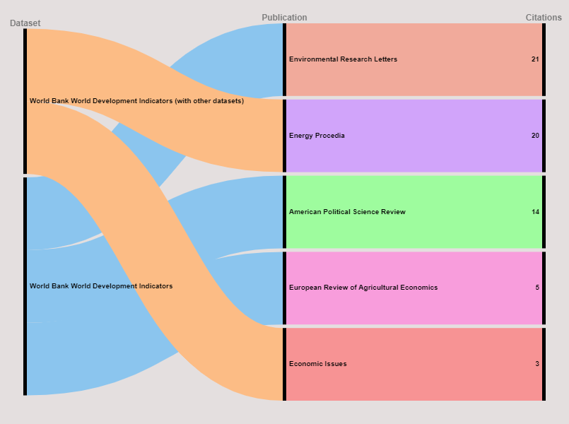 World Bank World Development Indicators citations and journals